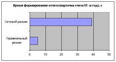 Сравнение скорости работы базы в сетевом и терминальном режиме